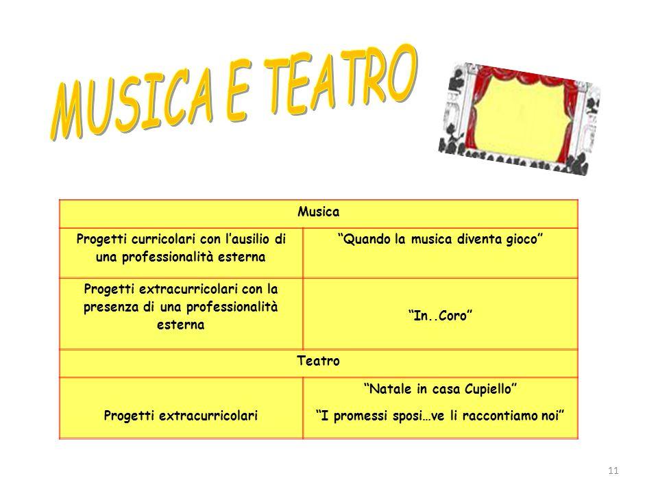 MUSICA E TEATRO Musica. Progetti curricolari con l'ausilio di una professionalità esterna. Quando la musica diventa gioco