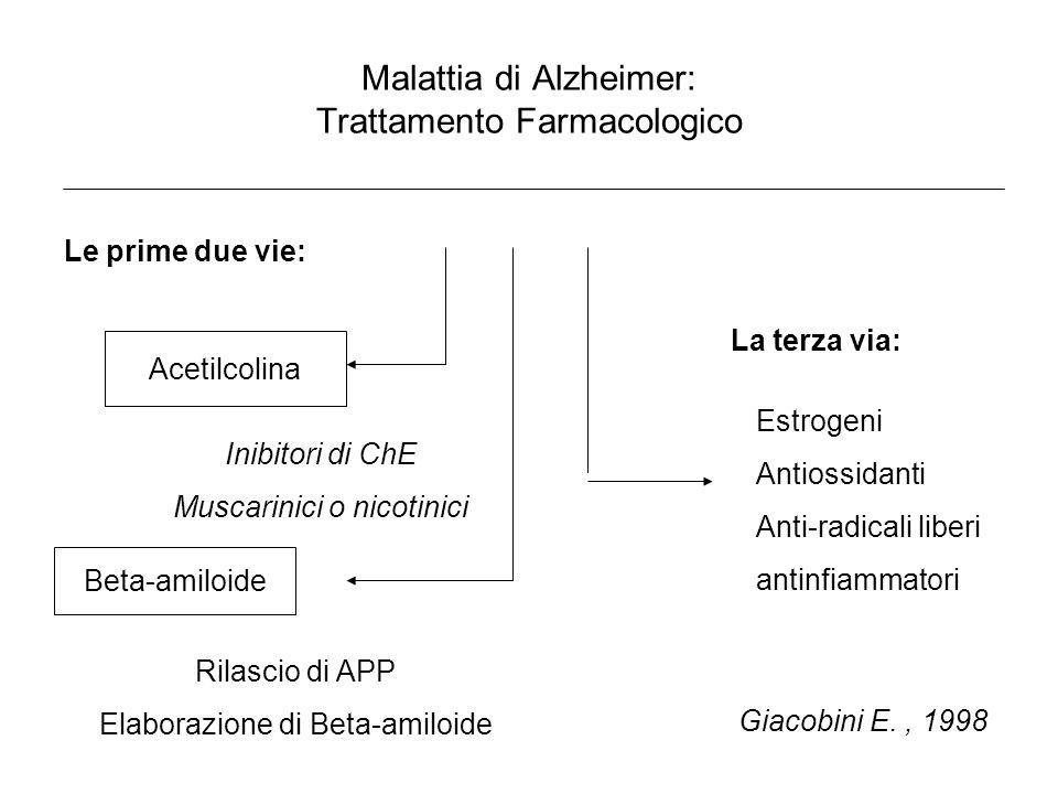 Malattia di Alzheimer: Trattamento Farmacologico