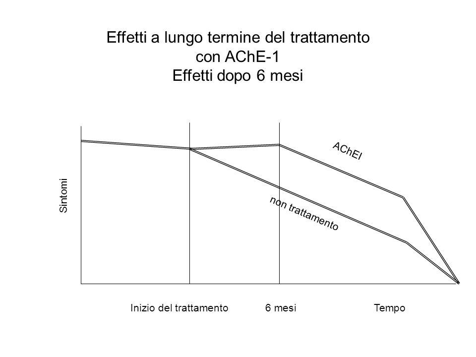 Effetti a lungo termine del trattamento con AChE-1 Effetti dopo 6 mesi