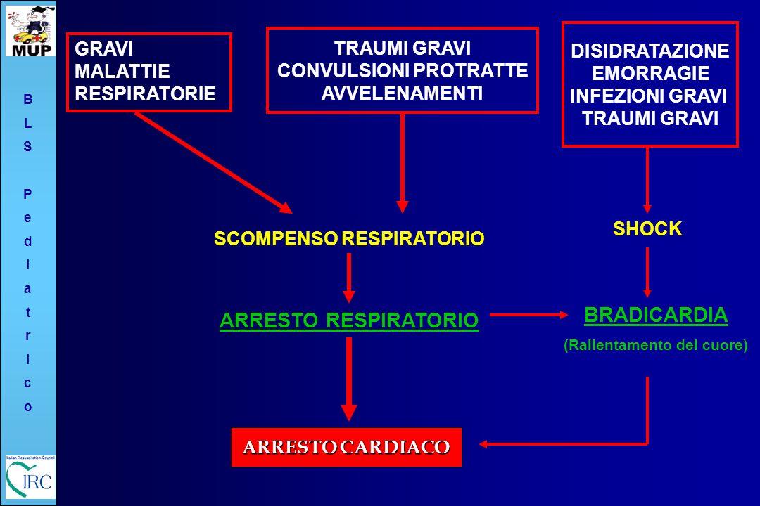 CONVULSIONI PROTRATTE SCOMPENSO RESPIRATORIO (Rallentamento del cuore)