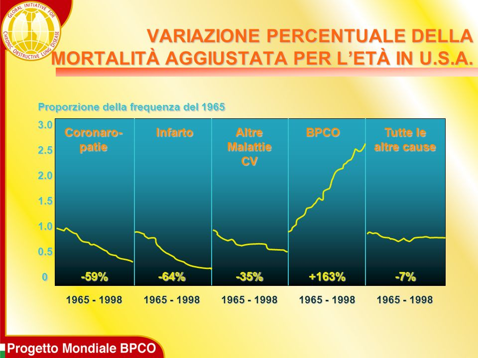 VARIAZIONE PERCENTUALE DELLA MORTALITÀ AGGIUSTATA PER L'ETÀ IN U.S.A.
