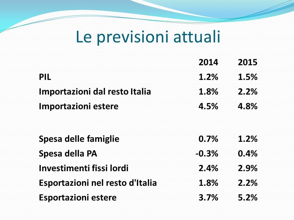 Le previsioni attuali 2014 2015 PIL 1.2% 1.5%