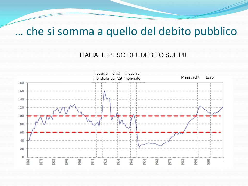 … che si somma a quello del debito pubblico