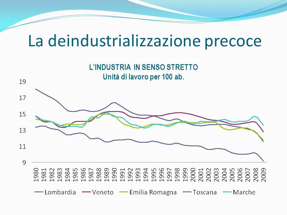 La deindustrializzazione precoce