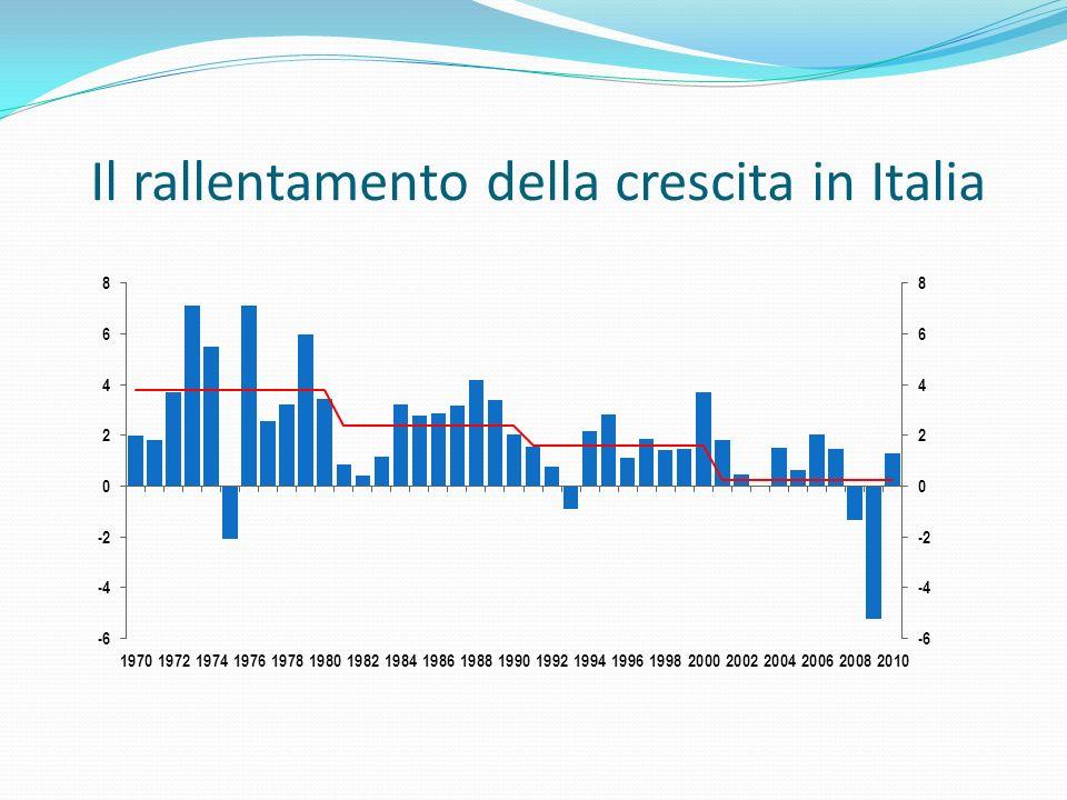 Il rallentamento della crescita in Italia
