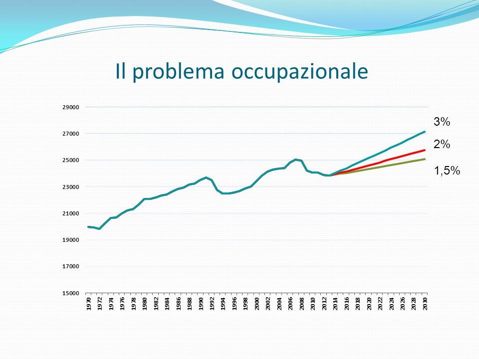 Il problema occupazionale