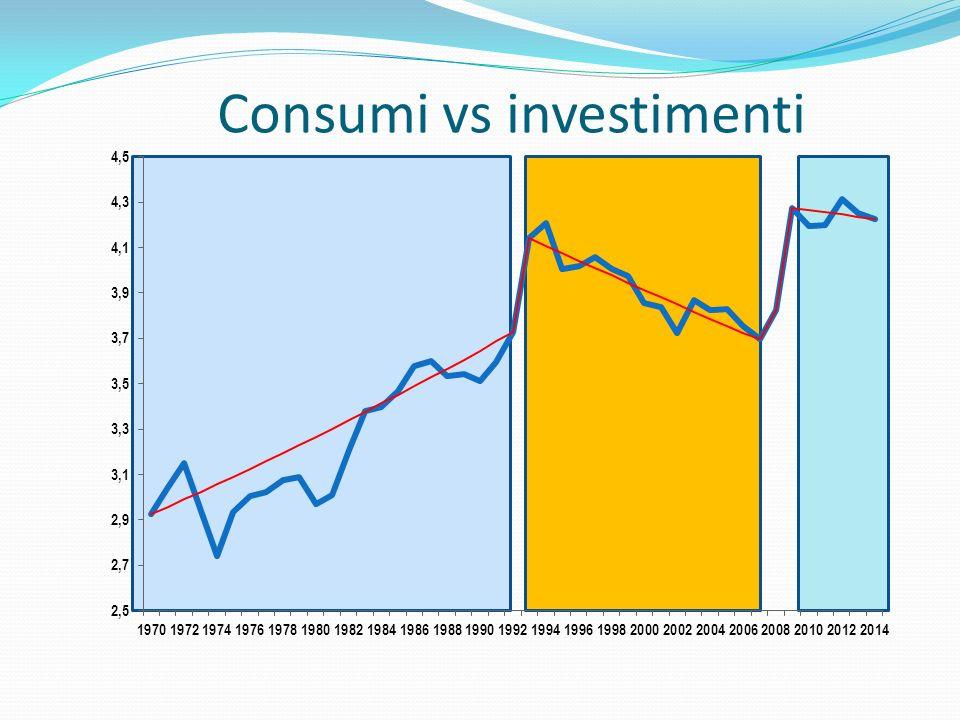Consumi vs investimenti