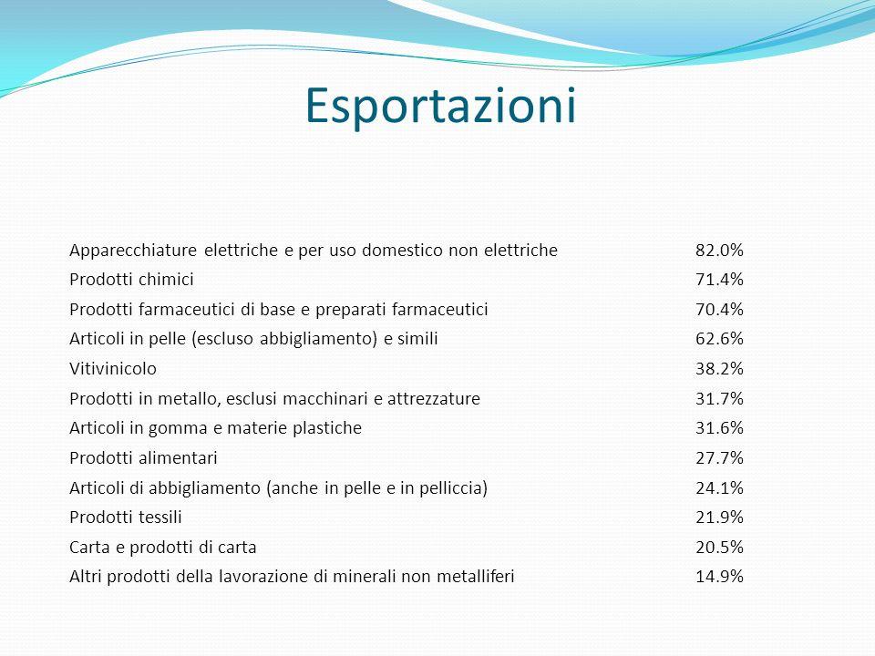 Esportazioni Apparecchiature elettriche e per uso domestico non elettriche. 82.0% Prodotti chimici.