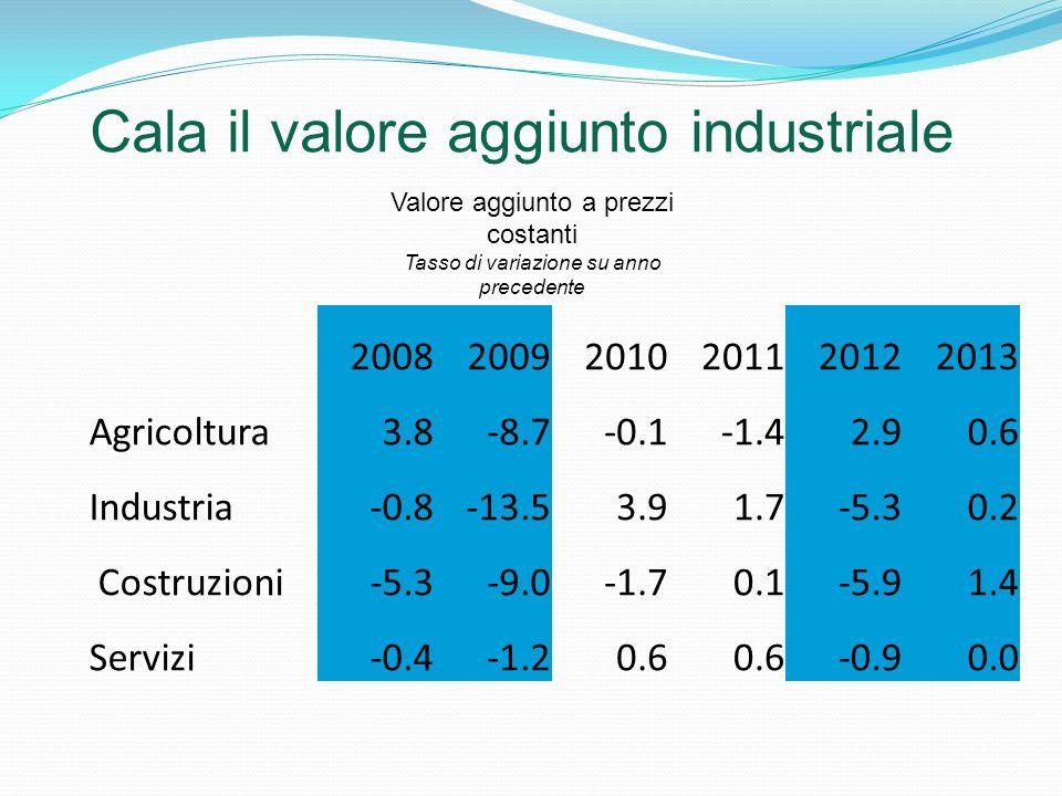 Cala il valore aggiunto industriale