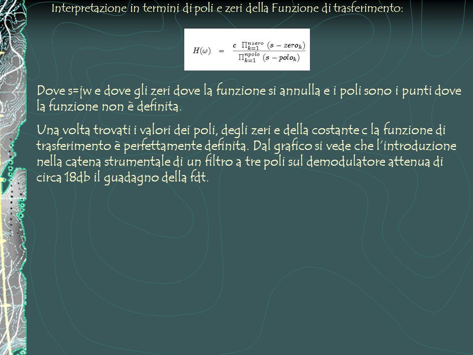 Interpretazione in termini di poli e zeri della Funzione di trasferimento: