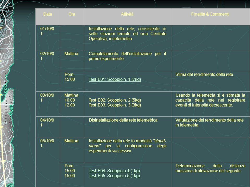 Attività di campagna Data Ora Attività Finalità & Commenti 01/10/01