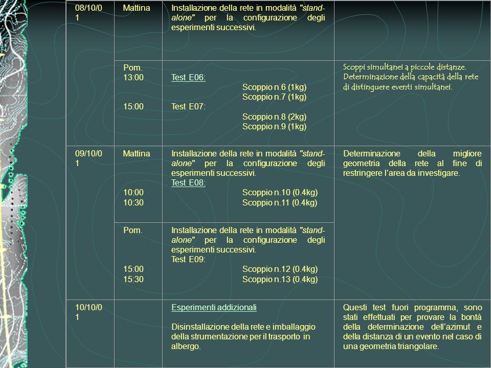 08/10/01Mattina. Installazione della rete in modalità stand-alone per la configurazione degli esperimenti successivi.