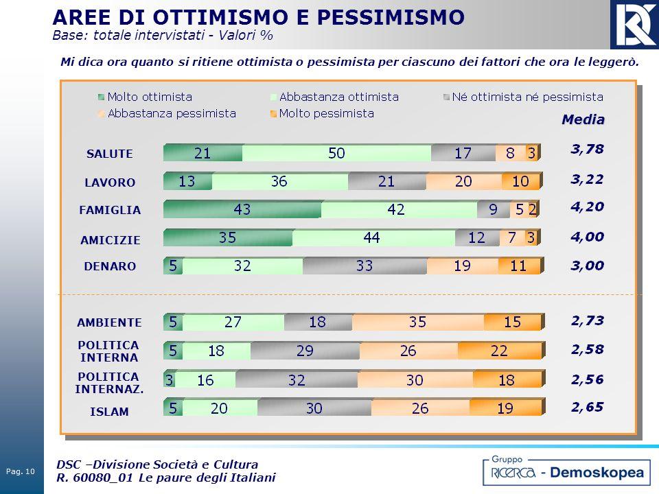 AREE DI OTTIMISMO E PESSIMISMO Base: totale intervistati - Valori %
