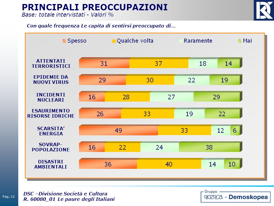 PRINCIPALI PREOCCUPAZIONI Base: totale intervistati - Valori %