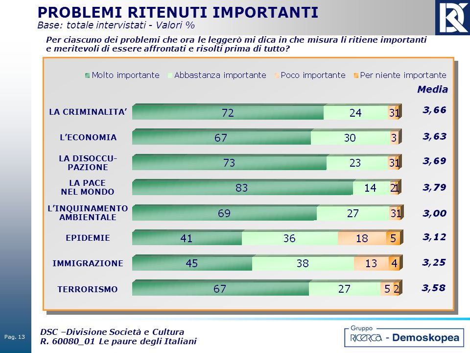 PROBLEMI RITENUTI IMPORTANTI Base: totale intervistati - Valori %