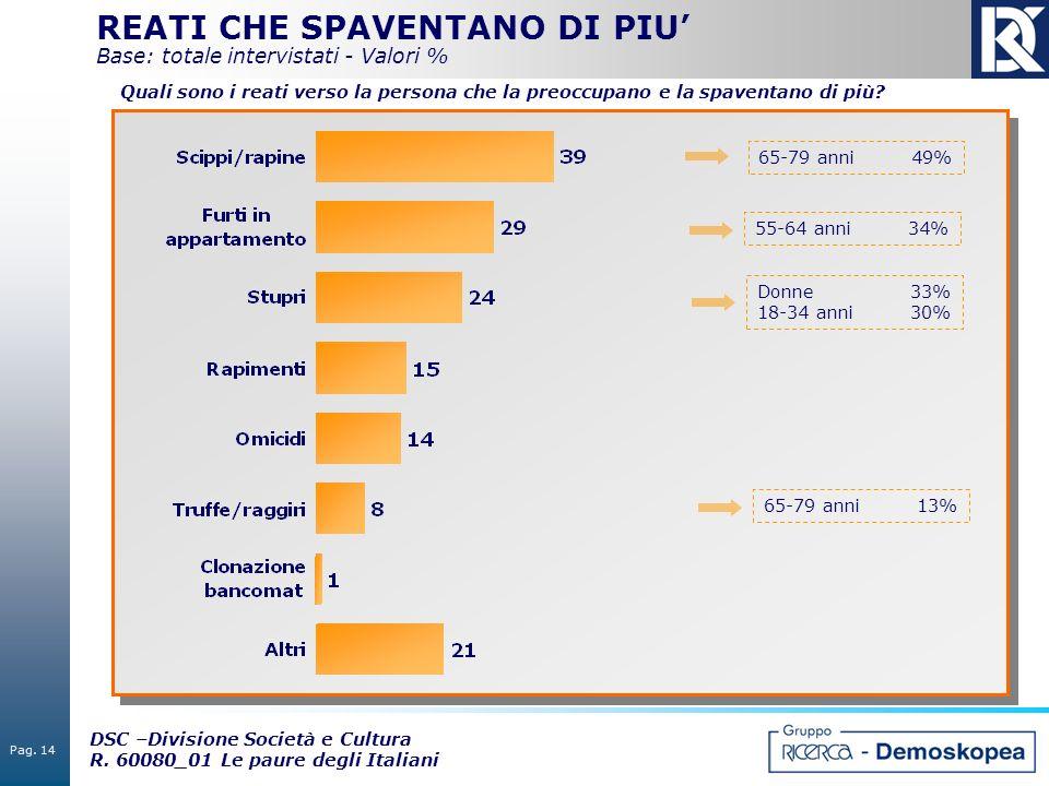 REATI CHE SPAVENTANO DI PIU' Base: totale intervistati - Valori %