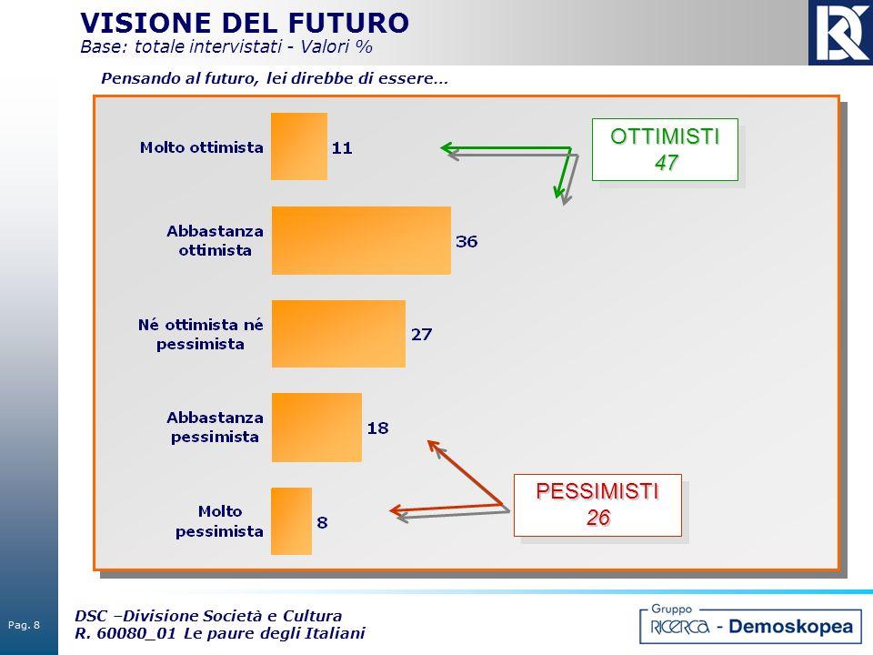 VISIONE DEL FUTURO Base: totale intervistati - Valori %