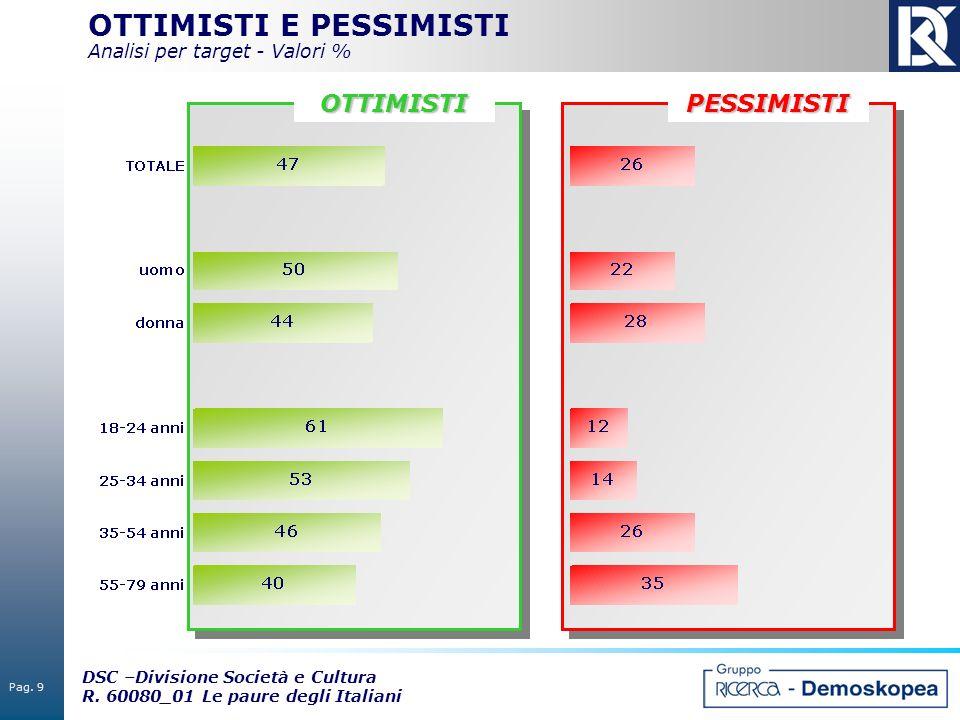 OTTIMISTI E PESSIMISTI Analisi per target - Valori %