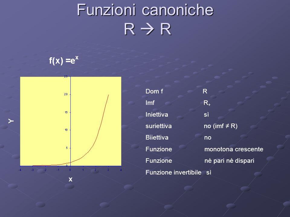 Funzioni canoniche R  R