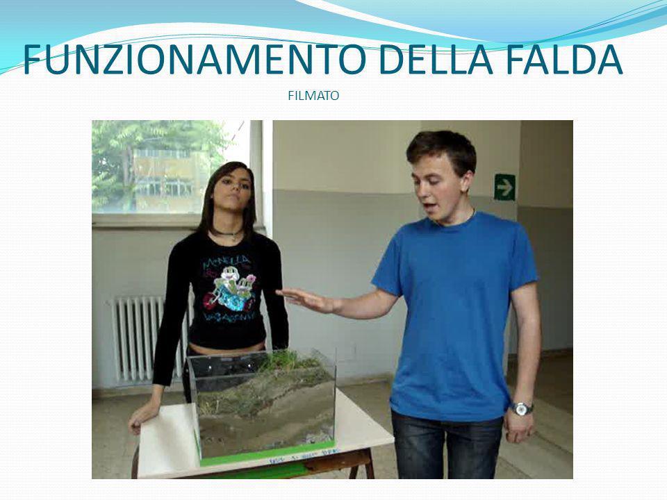 FUNZIONAMENTO DELLA FALDA FILMATO