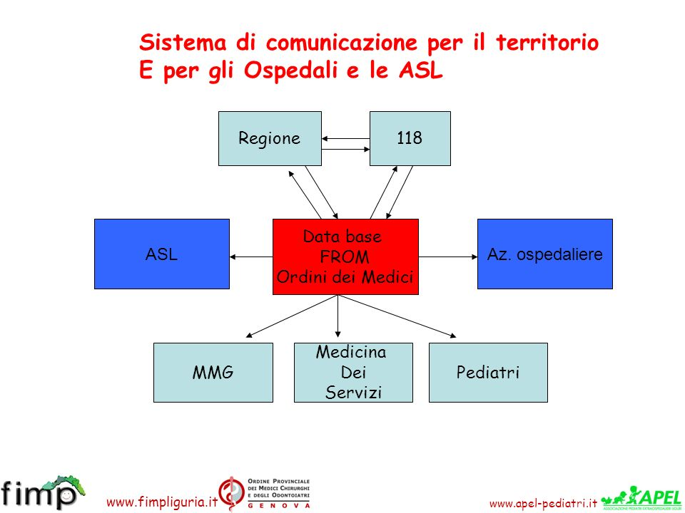 Sistema di comunicazione per il territorio E per gli Ospedali e le ASL