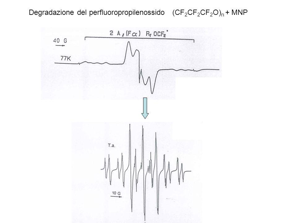 Degradazione del perfluoropropilenossido (CF2CF2CF2O)n + MNP