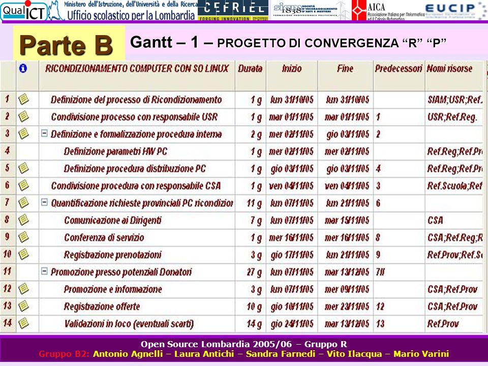 Parte B Gantt – 1 – PROGETTO DI CONVERGENZA R P