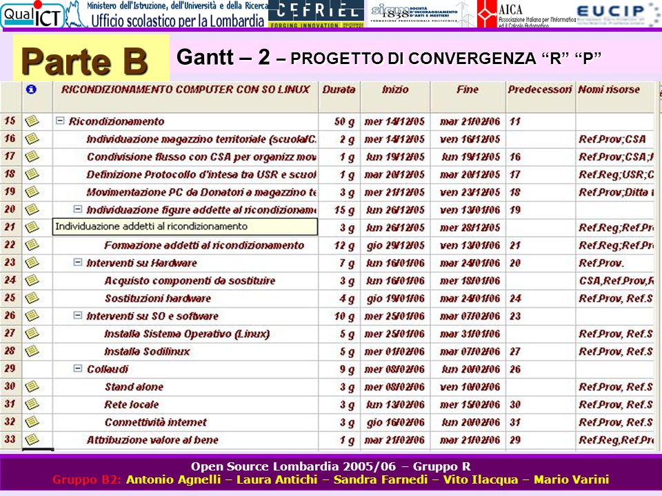 Parte B Gantt – 2 – PROGETTO DI CONVERGENZA R P