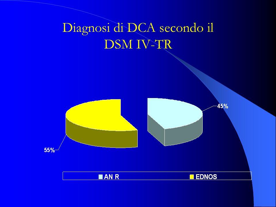 Diagnosi di DCA secondo il DSM IV-TR