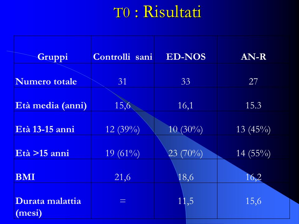 T0 : Risultati Gruppi Controlli sani ED-NOS AN-R Numero totale 31 33