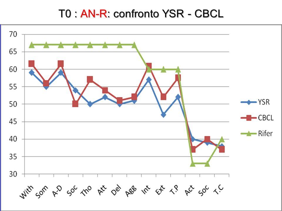 T0 : AN-R: confronto YSR - CBCL