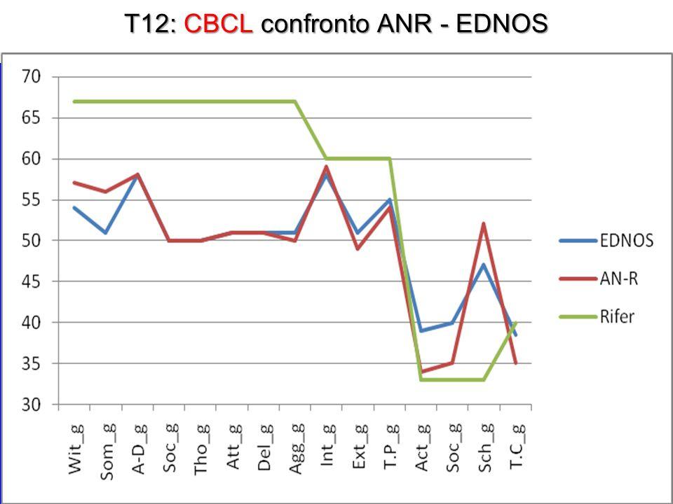 T12: CBCL confronto ANR - EDNOS