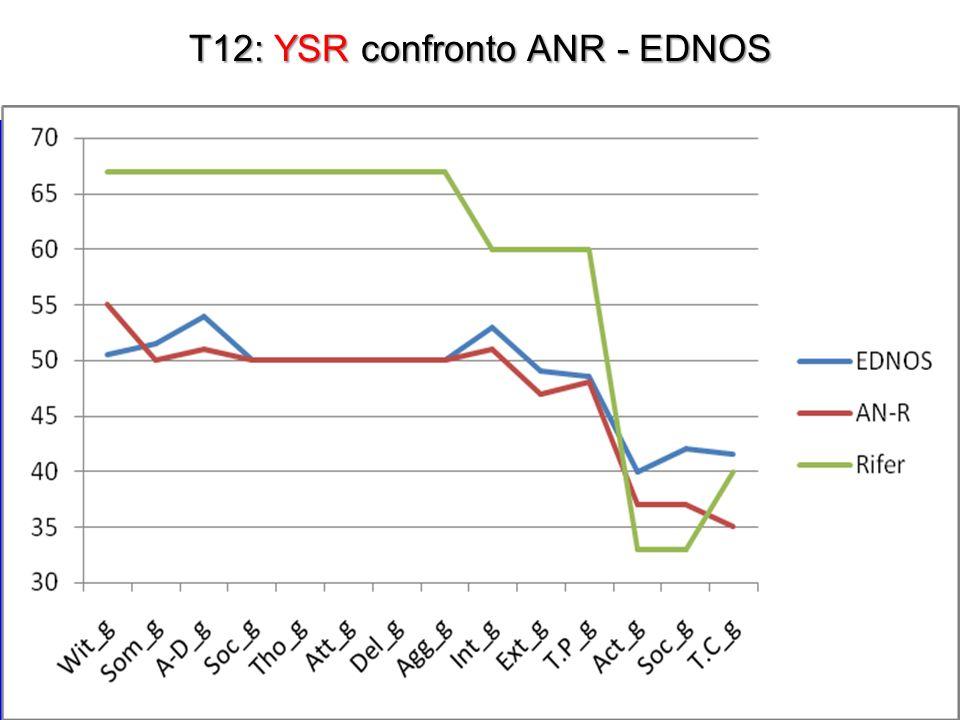 T12: YSR confronto ANR - EDNOS