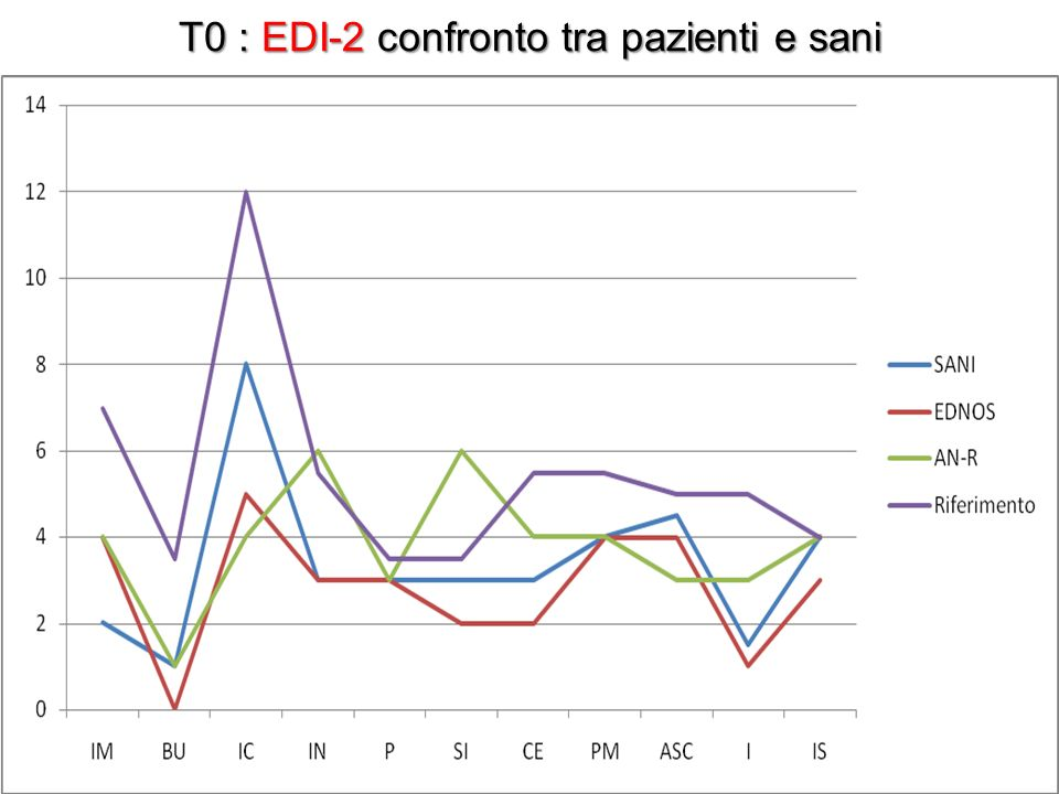 T0 : EDI-2 confronto tra pazienti e sani