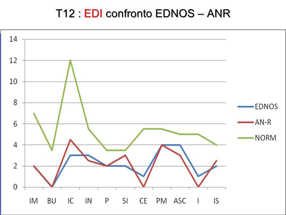 T12 : EDI confronto EDNOS – ANR