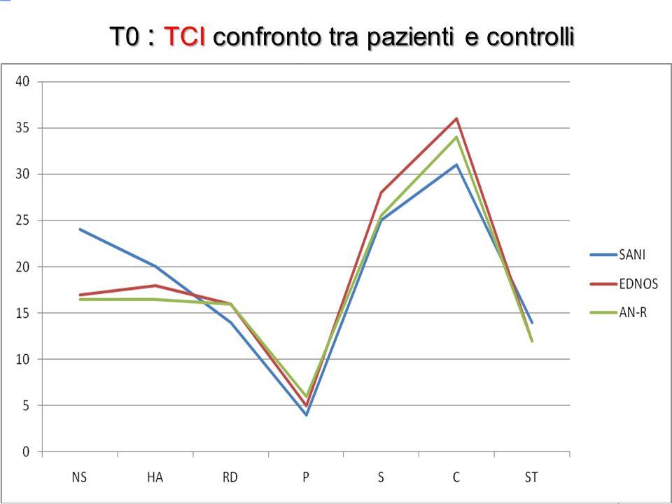 T0 : TCI confronto tra pazienti e controlli