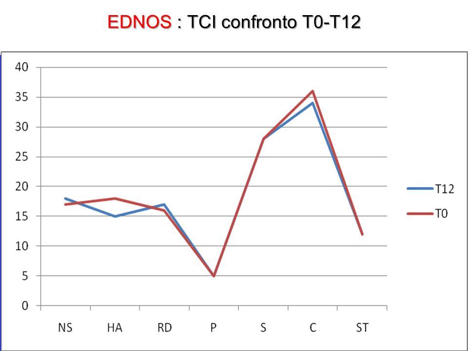 EDNOS : TCI confronto T0-T12