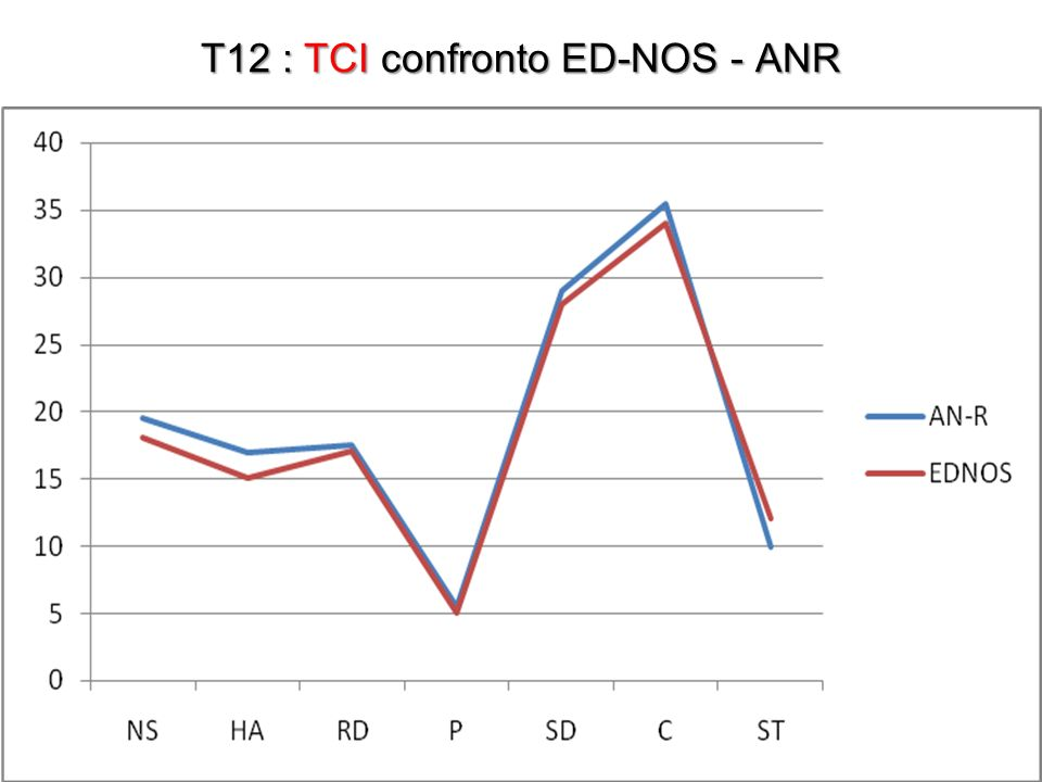 T12 : TCI confronto ED-NOS - ANR
