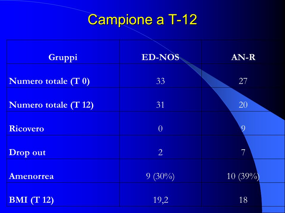 Campione a T-12 Gruppi ED-NOS AN-R Numero totale (T 0) 33 27