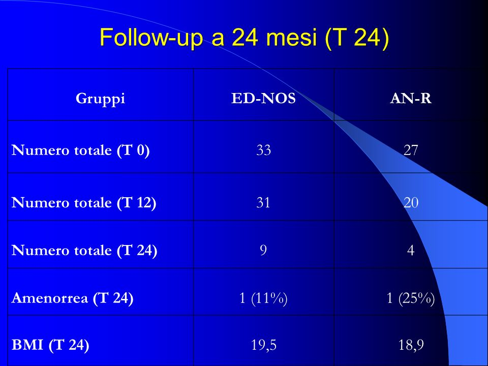 Follow-up a 24 mesi (T 24) Gruppi ED-NOS AN-R Numero totale (T 0) 33