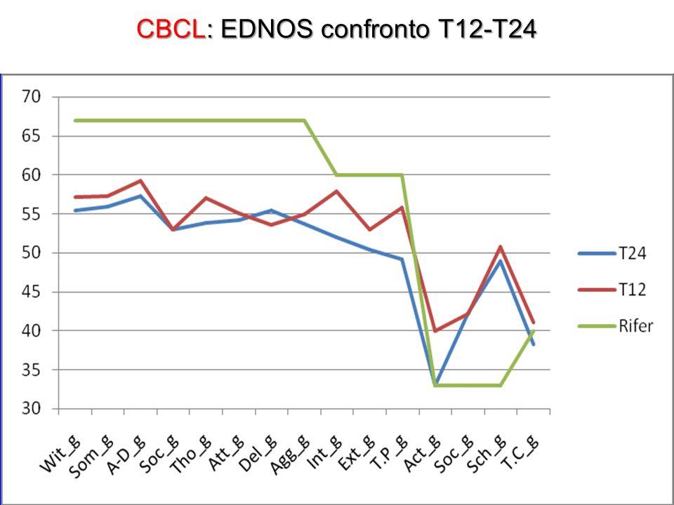 CBCL: EDNOS confronto T12-T24