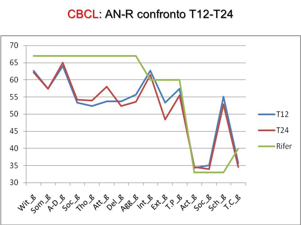 CBCL: AN-R confronto T12-T24