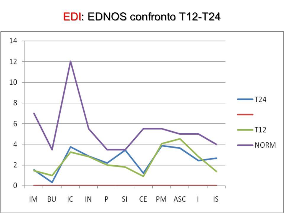 EDI: EDNOS confronto T12-T24
