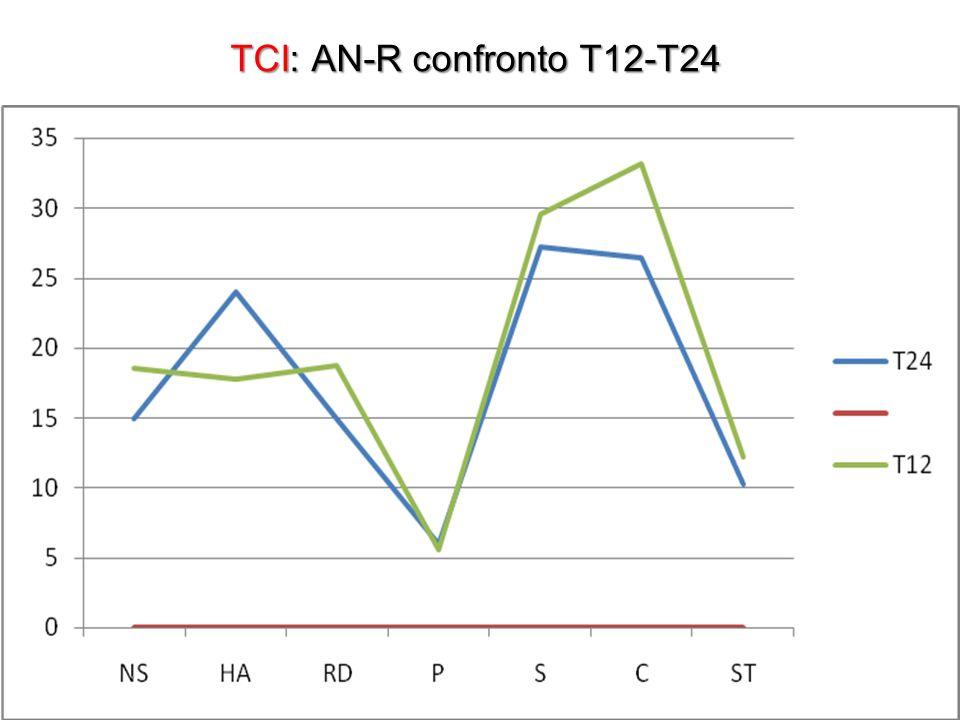 TCI: AN-R confronto T12-T24