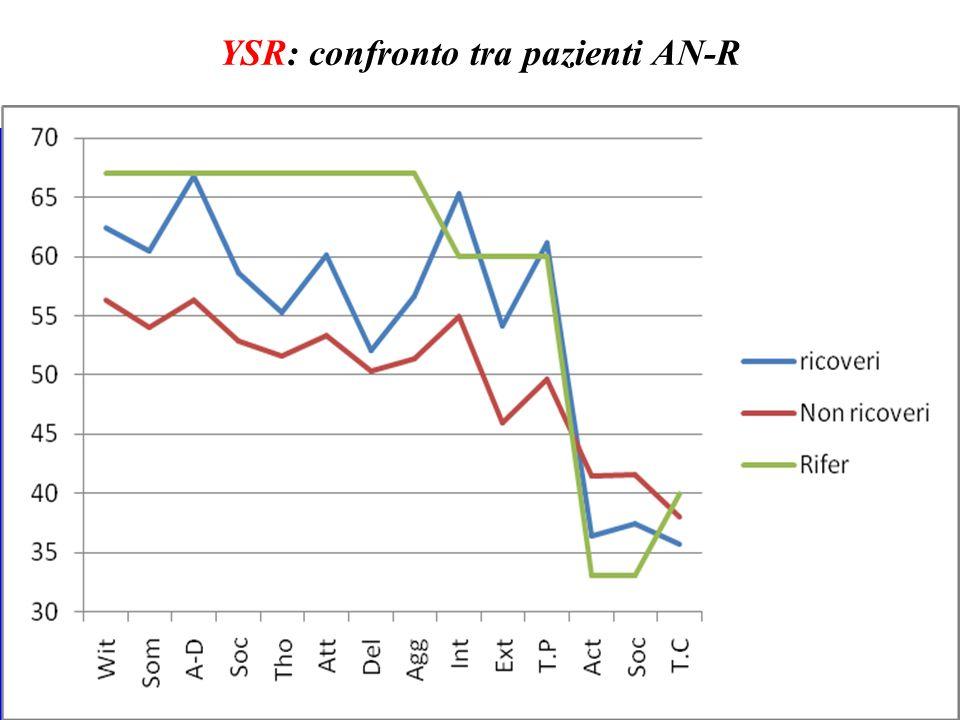 YSR: confronto tra pazienti AN-R