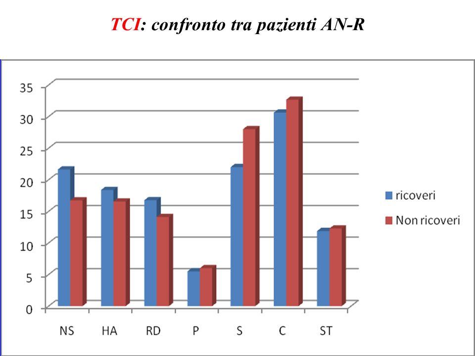 TCI: confronto tra pazienti AN-R