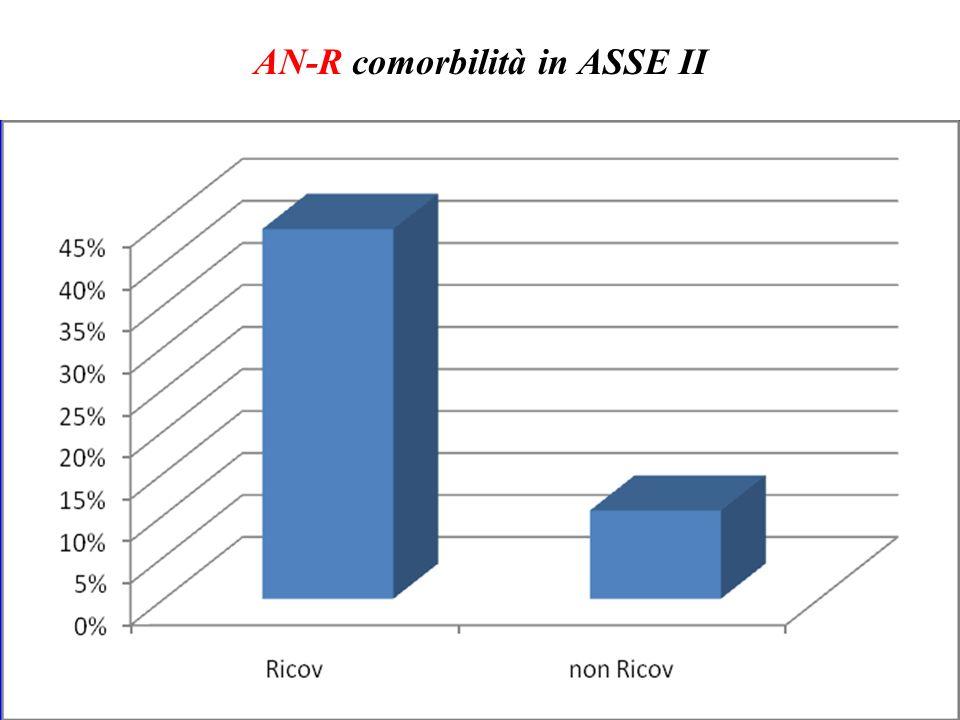 AN-R comorbilità in ASSE II