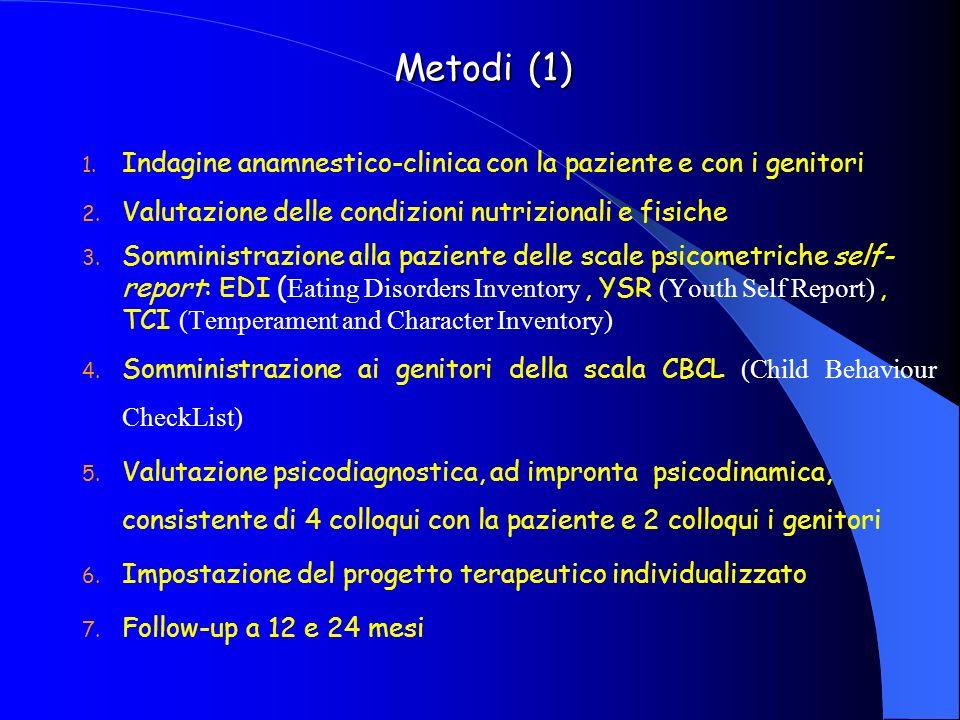 Metodi (1) Indagine anamnestico-clinica con la paziente e con i genitori. Valutazione delle condizioni nutrizionali e fisiche.