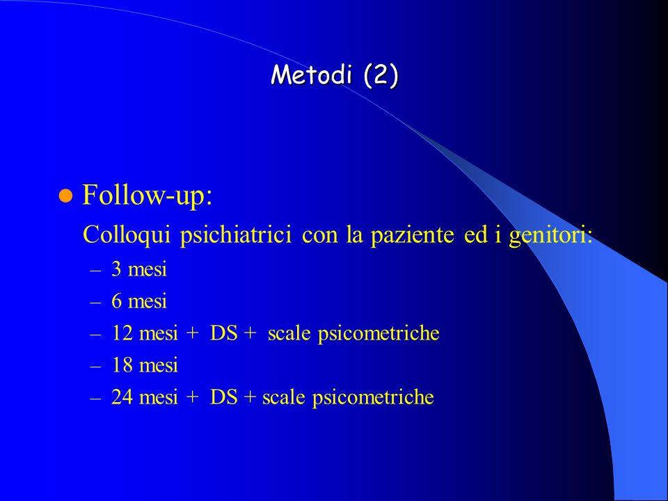 Metodi (2) Follow-up: Colloqui psichiatrici con la paziente ed i genitori: 3 mesi. 6 mesi. 12 mesi + DS + scale psicometriche.