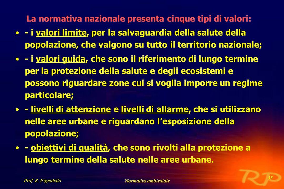 La normativa nazionale presenta cinque tipi di valori:
